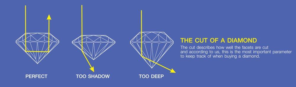 Dallas diamond cut